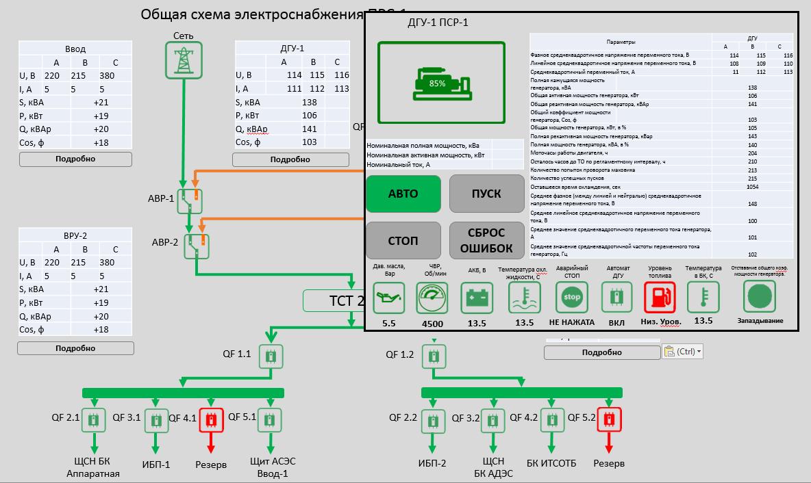 Мониторинг объектов электроснабжения